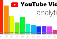 Tools YouTube Analysis